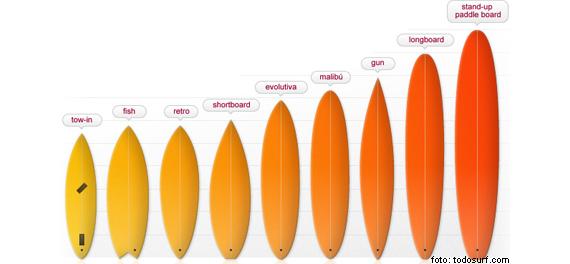 Como elegir mi primera tabla de surf, tipos de tablas
